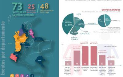 Eventos que afectan a niños, niñas y adolescentes en contextos de conflicto armado en Colombia.     Enero – Marzo 2020