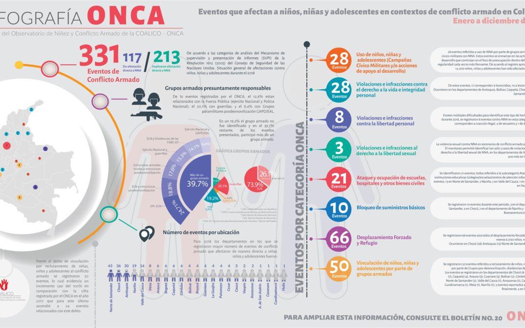 Eventos que afectan a niños, niñas y adolescentes en contextos de conflicto armado en Colombia.     Enero – Diciembre 2018