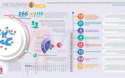 Eventos que afectan a niños, niñas y adolescentes en contextos de conflicto armado en Colombia.     Enero – Junio 2019