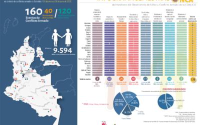 Eventos que afectan a niños, niñas y adolescentes en contextos de conflicto armado en Colombia.     Enero – junio 2020