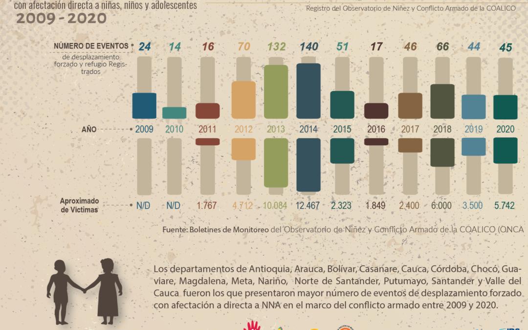 BOLETÍN ESPECIAL: eventos de desplazamiento forzado con afectación directa a niñas, niños y adolescentes 2009-2020