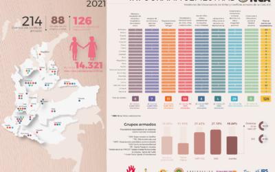 Eventos que afectan a niños, niñas y adolescentes en contextos de conflicto armado en Colombia, enero – junio 2021